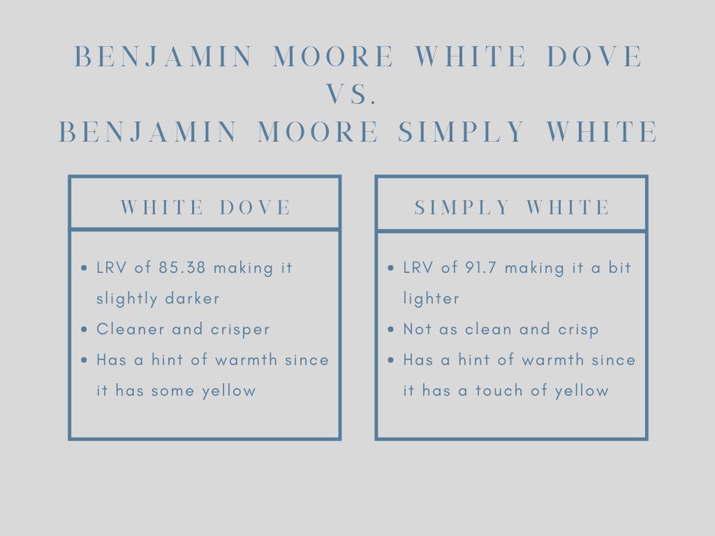 benjamin moore white dove paint chart