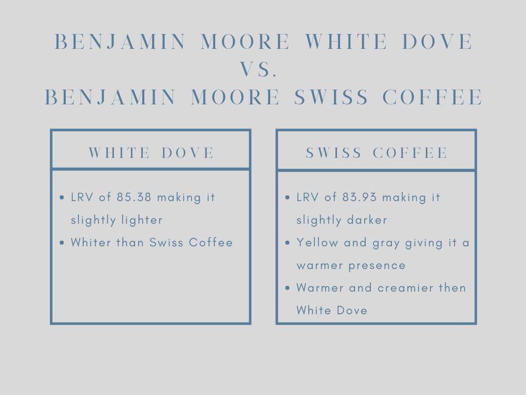 BM White Dove vs. BM Swiss Coffee